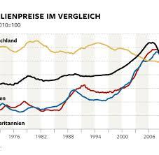 Immobilien Kaufen Deutschland Diw Studie Wo Sie Auf Keinen Fall Eine Wohnung Kaufen Sollten Welt