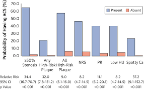 Cta Map Red Line High Risk Plaque Detected On Coronary Ct Angiography Predicts