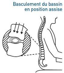position assise bureau l ergonomie contre les douleurs au bureau le manageur sportif