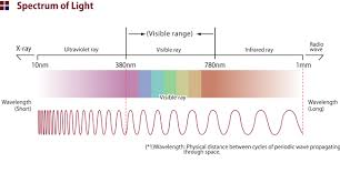 infrared and ultraviolet light soundindex secure wireless communication infrared wireless