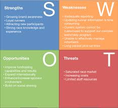 sample of swot analysis report swot analysis sap blogs swot 3 png