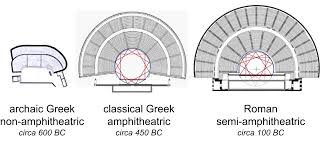 evolution home theater the origins of building acoustics for theatre and music