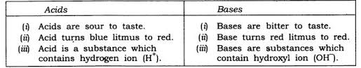 ncert solutions class 7 science chapter 5 acids bases and salts