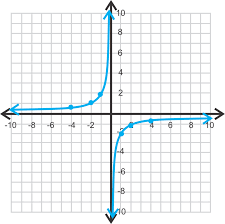 graphing rational functions in standard form ck 12 foundation