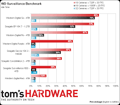 Hard Drive Bench Mark Results Wd Surveillance Benchmark Idle Time Surveillance Hard