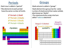 the rows of the periodic table are called periodic table study guide periods groups each row called period