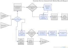 medical records request flowchart creately