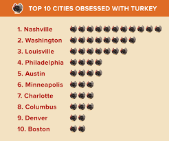 the 10 cities in the us that turkey the most business insider