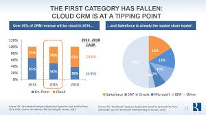 7 trends that will shape the saas industry in 2016 u2013 point nine