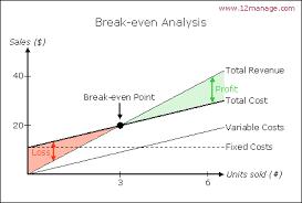 Cost Volume Profit Graph Excel Template Cost Volume Profit Analysis Part 2 Freshprinceofcanberra