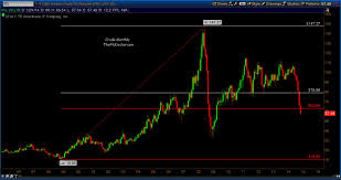 light sweet crude price could crude oil prices fall to 45 per barrel see it market
