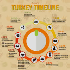 get ready for thanksgiving with the chew s turkey timeline the chew
