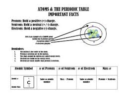 atomic structure u0026 the periodic table notes by horton hears of
