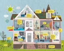 Das Haus Im Haus Haus Und Wohnen Ch Portal Für Bauen Wohnen Haus Garten Das