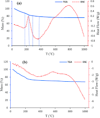 fabrication of spherical cofe 2 o 4 nanoparticles via sol u2013gel and