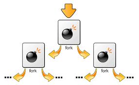 Resume Job Zsh by Fork Bomb Wikipedia
