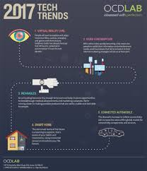 2017 Smart Home Infographic Technology Trends 2017 Vr Internet Of Things