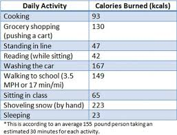 how many calories do you burn standing at your desk too time strapped to burn calories student voices d youville