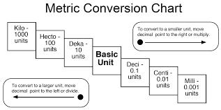 prefix conversion chart wiring diagram components