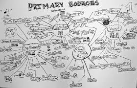 how to write an art history paper home archives and primary sources libguides at simmons college mountain view