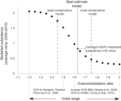impacts of 25 years of groundwater extraction on subsidence in the