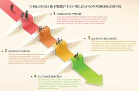 science committee delves into innovation policy at energy