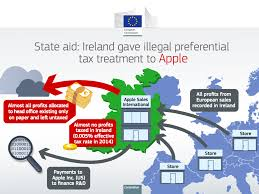 Tax Map Apple Tax Structure In Europe Business Insider