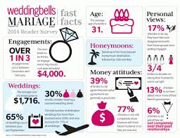 what is the average cost of a wedding wedding trends in canada 2014 weddingbells