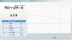 what is a radical function definition equations u0026 graphs