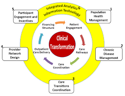 solving the clinical transformation puzzle how to unlock the keys