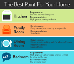 what is the best paint finish to use on kitchen cabinets types of paint finishes paint sheen guide