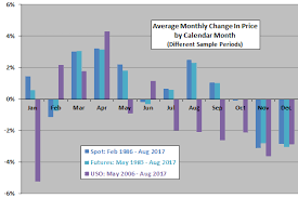 crude seasonality cxo advisory