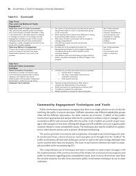 Chapter 4 Community Engagement Strategies And Techniques