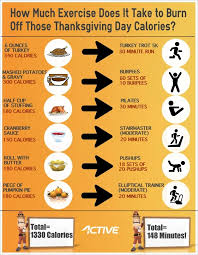 infographic how to burn those thanksgiving day calories