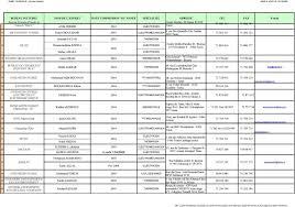 liste des bureaux d 騁udes en tunisie liste des bureaux d etudes et des experts secteur industrie pdf