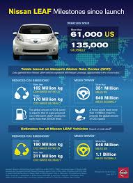 nissan leaf tax credit considering electric is the nissan leaf right for me u2013 be car chic