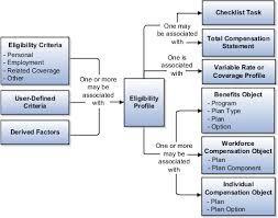 oracle fusion applications compensation management implementation