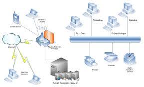 Home Network Design Diagram Computer Network Diagram Images Download Wiring Diagram