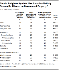 most say religious displays on property are ok pew