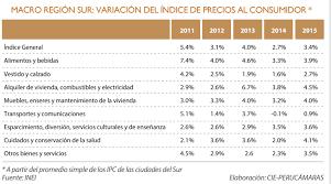 cuanto es el incremento del ipc ao 2016 inflación de la macro región sur fue de 3 4 en el 2015 señala