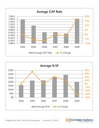 historical cap rates u0026 sf in the puget sound u2013 cap rate advisors