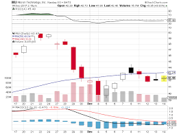target in the summit at reaffirmed micron nasdaq mu u201cbuy u201d rating reconfirmed by