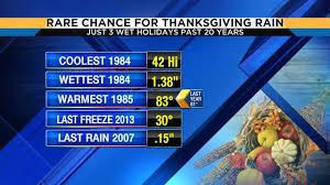 thanksgiving streak ends this