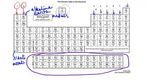 who developed modern periodic table the modern periodic table as chemistry youtube