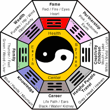 feng shui guide a fengshui guide for your home