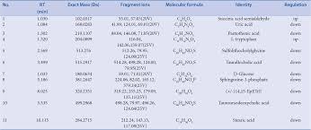 multipathway integrated adjustment mechanism of glycyrrhiza