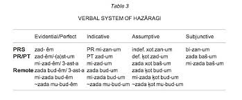 hazāra iv hazāragi dialect u2013 encyclopaedia iranica