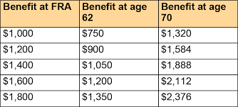Social Security Retirement Age Table Four Things Women Should Know About Social Security U2014 First