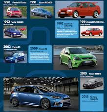 the history of the rs