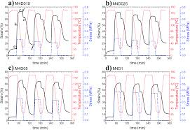 Vitrificateur No Visible The Shape Memory Effect In Ionic Elastomers Fixation Through